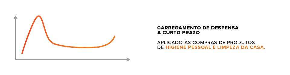 gráfico variação da demanda com carregamento de despensa em curto prazo