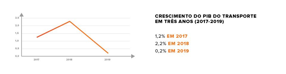 crescimento do PIB do transporte nos últimos três anos
