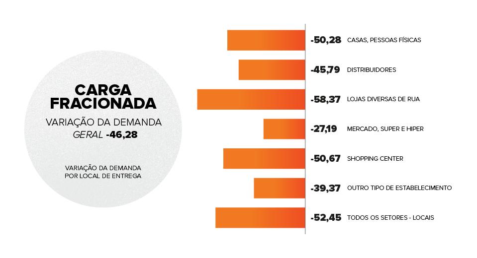 gráfico variação da demanda em carga fracionada
