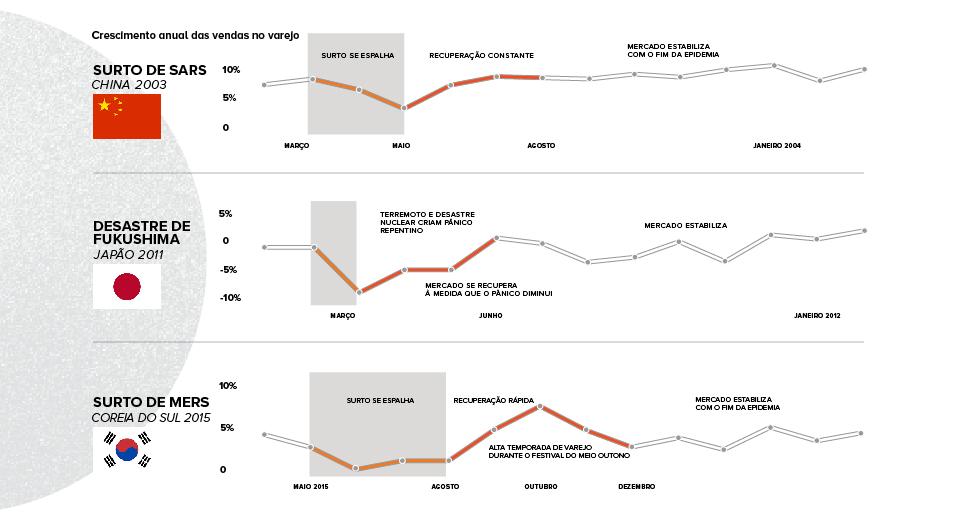 coronavírus na logística crises asiáticas ocorridas em anos anteriores