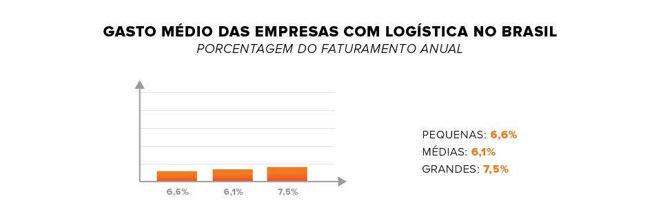 gasto médio das empresas com logística