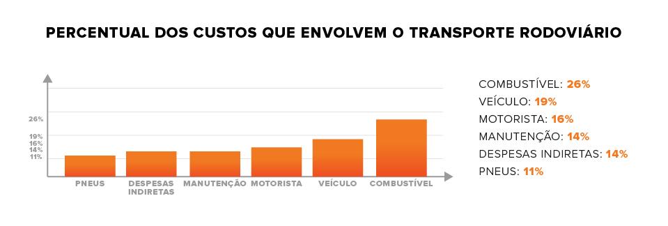 custos do transporte rodoviário