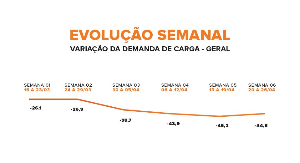 pesquisa sobre demanda de carga no Brasil