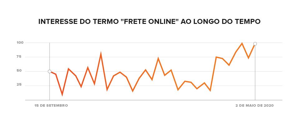 interesse pelo termo frete online cresce nas pesquisas online