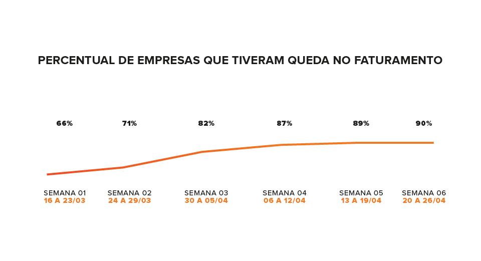 pesquisa sobre queda do faturamento de transportadoras no Brasil