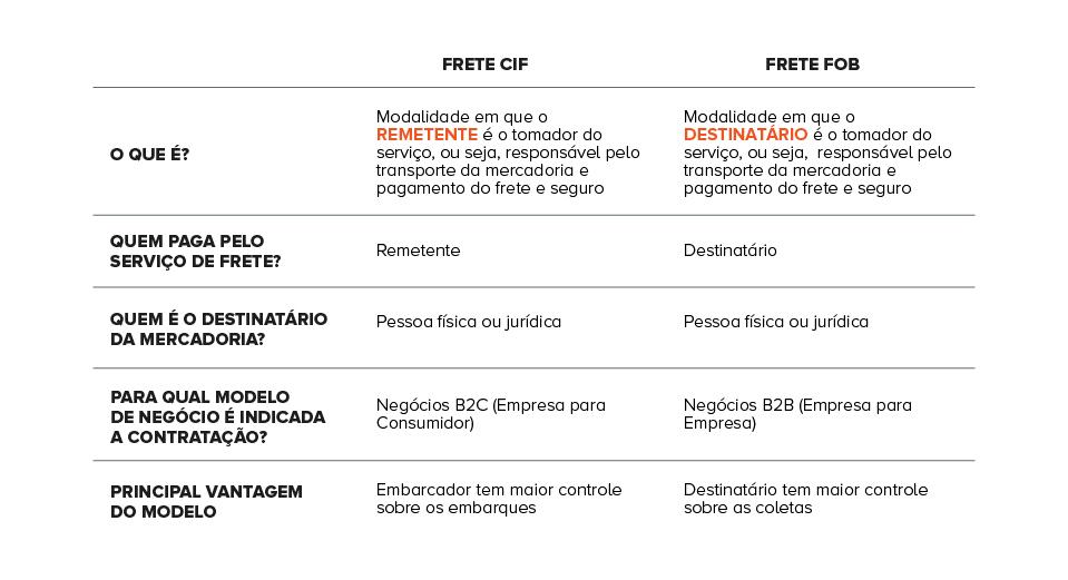 Tabela com principais diferenças entre frete CIF e FOB