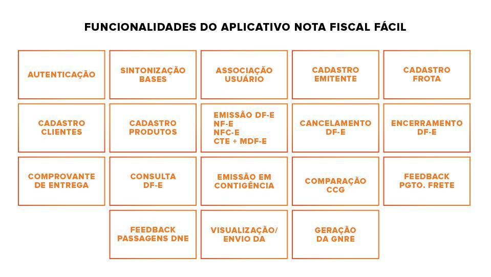 Funcionalidades presentes na Nota Fiscal Fácil