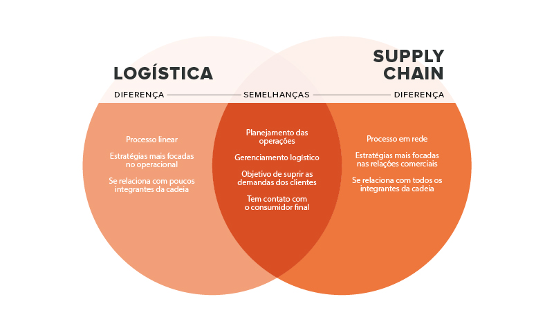 supply chain e logística diferenças e semelhanças