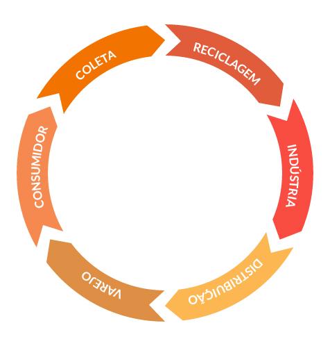 ciclo da logistica reversa